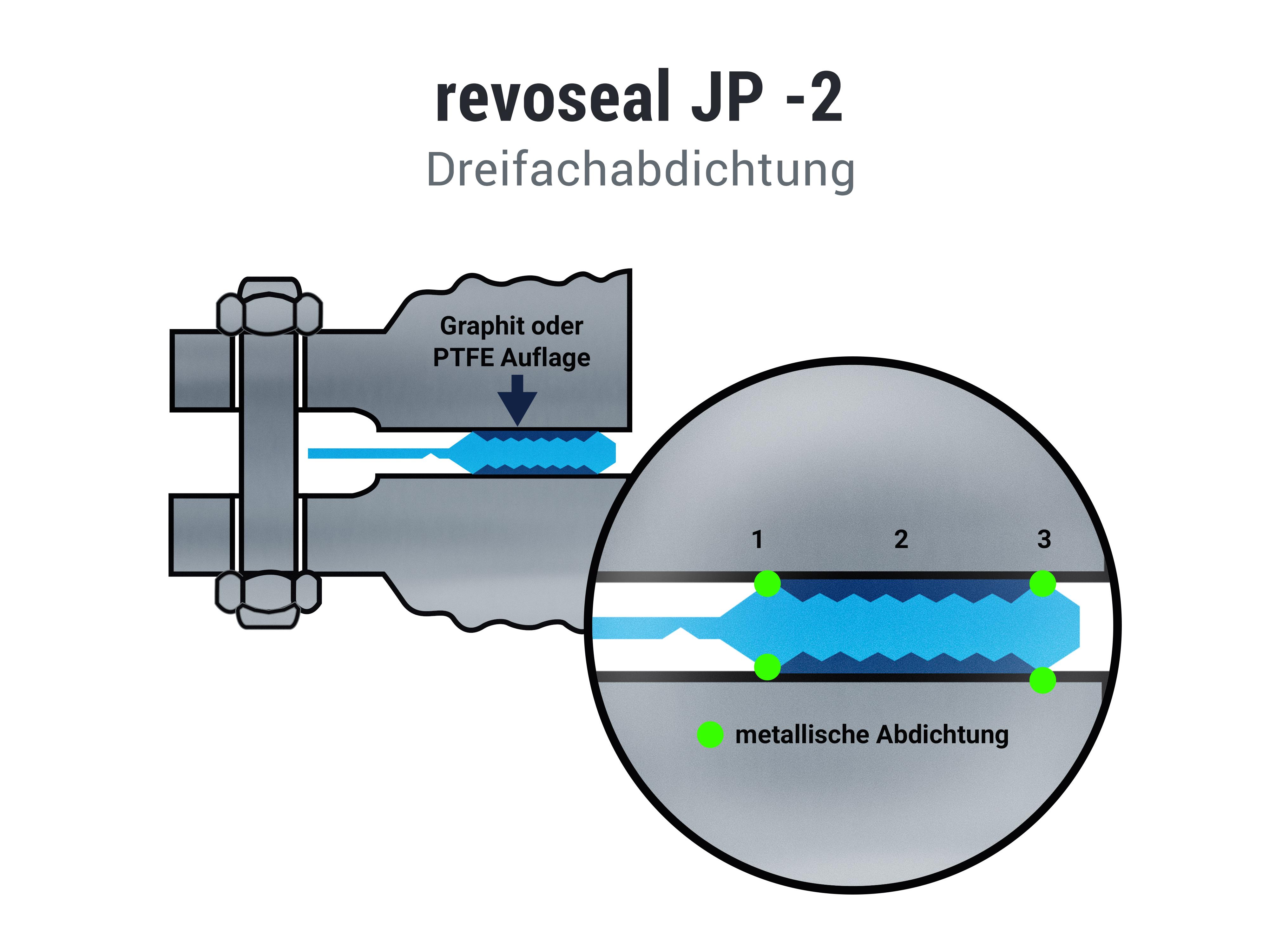 Jp2 - Dreifachabdichtung